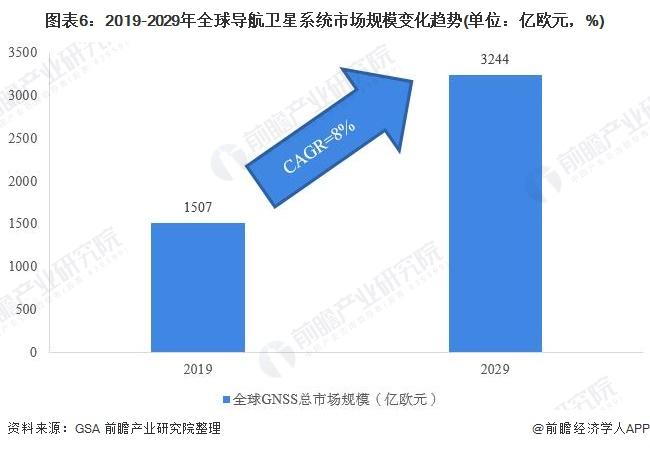 图表6:2019-2029年全球导航卫星系统市场规模变化趋势(单位:亿欧元,%)