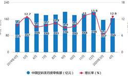 2020年1-4月中国饮料行业市场分析:累计产量突破4000万吨