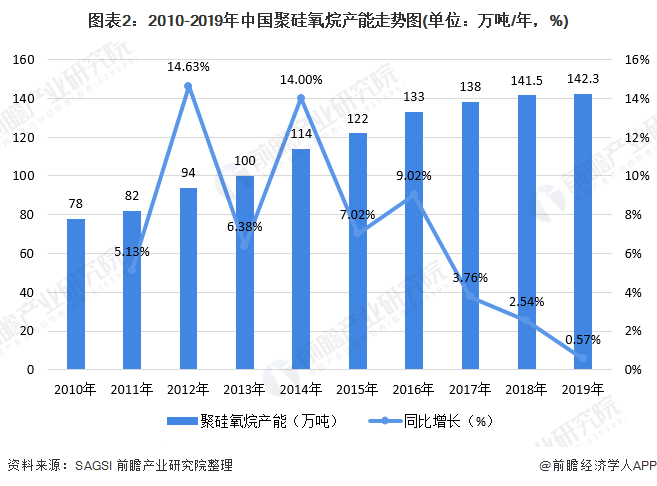 图表2:2010-2019年中国聚硅氧烷产能走势图(单位:万吨/年,%)