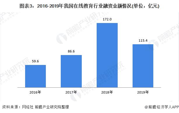 图表3:2016-2019年我国在线教育行业融资金额情况(单位:亿元)
