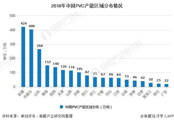 2018年中国PVC产能区域分布情况