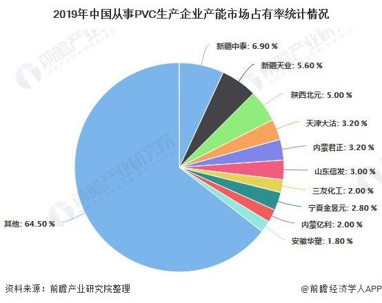 2019年中国从事PVC生产企业产能市场占有率统计情况