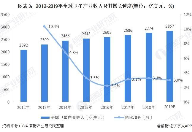 图表3:2012-2019年全球卫星产业收入及其增长速度(单位:亿美元,%)