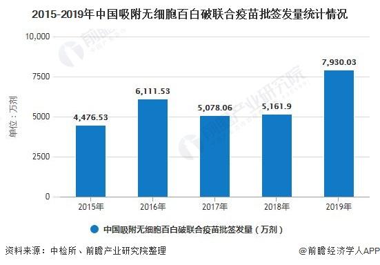 2015-2019年中国吸附无细胞百白破联合疫苗批签发量统计情况
