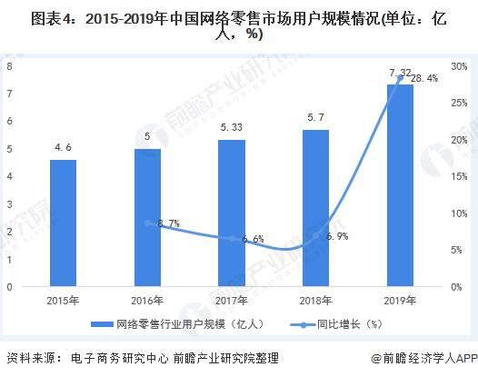 图表4:2015-2019年中国网络零售市场用户规模情况(单位:亿人,%)