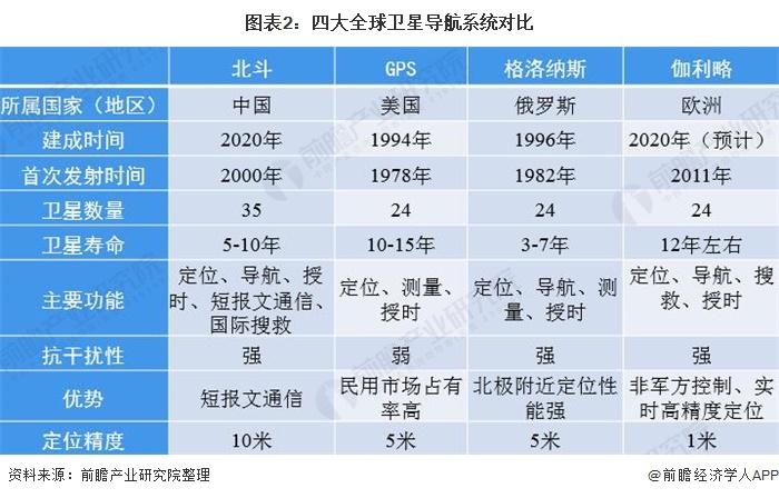 图表2:四大全球卫星导航系统对比