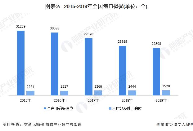 图表2:2015-2019年全国港口概况(单位:个)