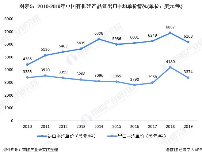 图表5:2010-2019年中国有机硅产品进出口平均单价情况(单位:美元/吨)