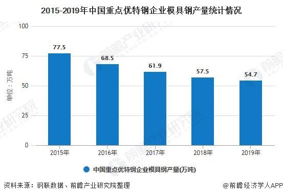 2015-2019年中国重点优特钢企业模具钢产量统计情况