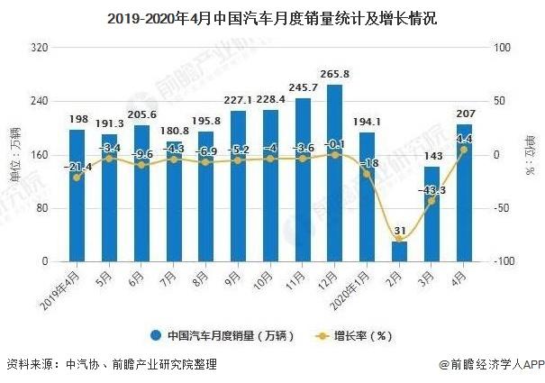 2019-2020年4月中国汽车月度销量统计及增长情况