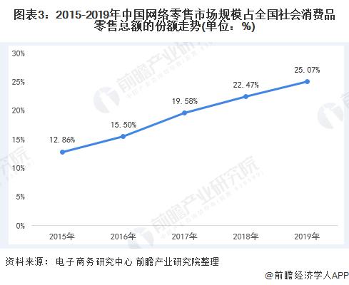 图表3:2015-2019年中国网络零售市场规模占全国社会消费品零售总额的份额走势(单位:%)