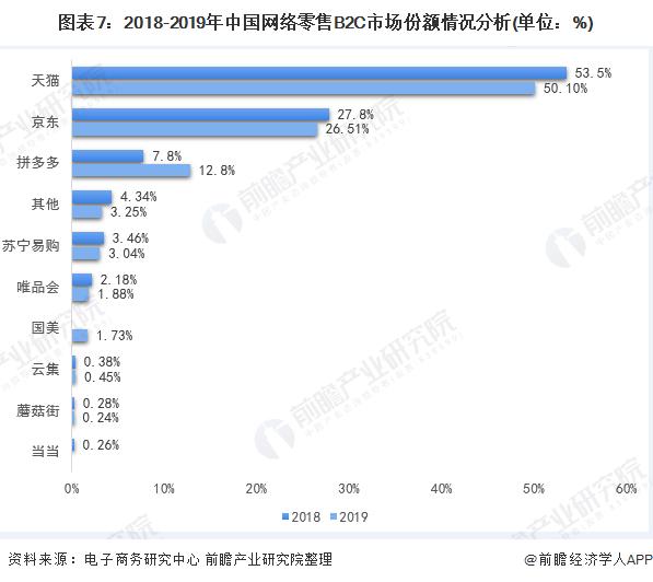 图表7:2018-2019年中国网络零售B2C市场份额情况分析(单位:%)