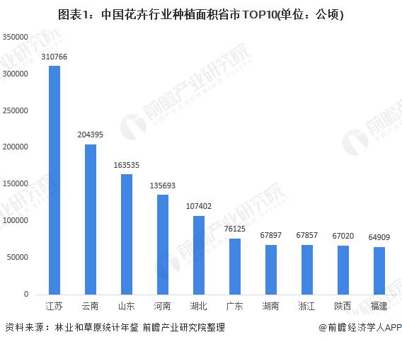 图表1:中国花卉行业种植面积省市TOP10(单位:公顷)