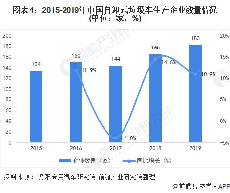 图表4:2015-2019年中国自卸式垃圾车生产企业数量情况(单位:家,%)