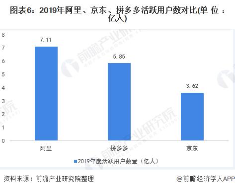 图表6:2019年阿里、京东、拼多多活跃用户数对比(单位:亿人)