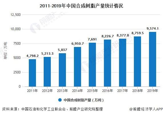 2011-2019年中国合成树脂产量统计情况