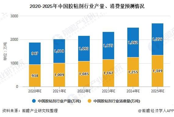 2020-2025年中国胶粘剂行业产量、消费量预测情况