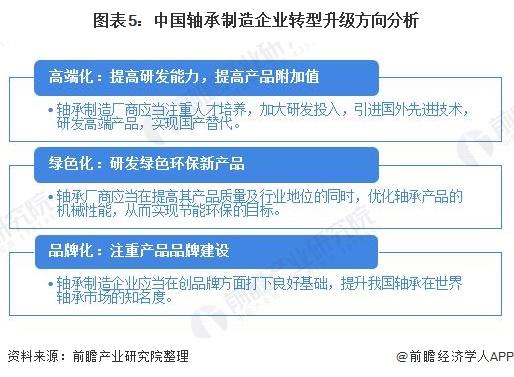 图表5:中国轴承制造企业转型升级方向分析