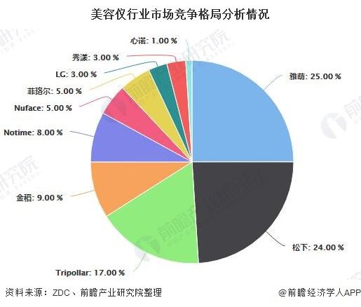 美容仪行业市场竞争格局分析情况