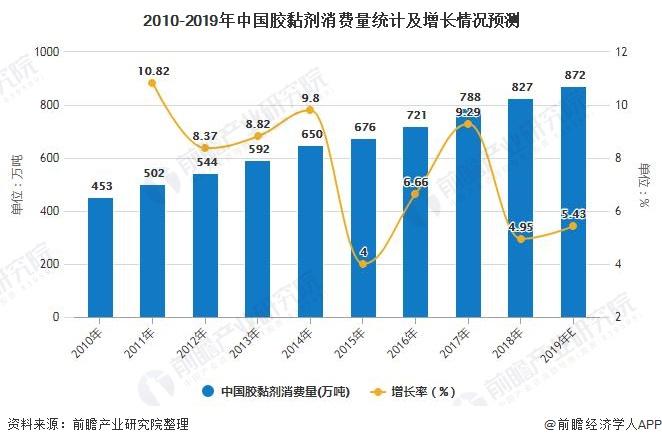 2010-2019年中国胶黏剂消费量统计及增长情况预测
