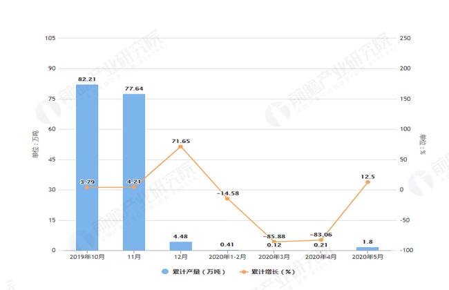 2020年5月前内蒙古铜材产量及增长情况图