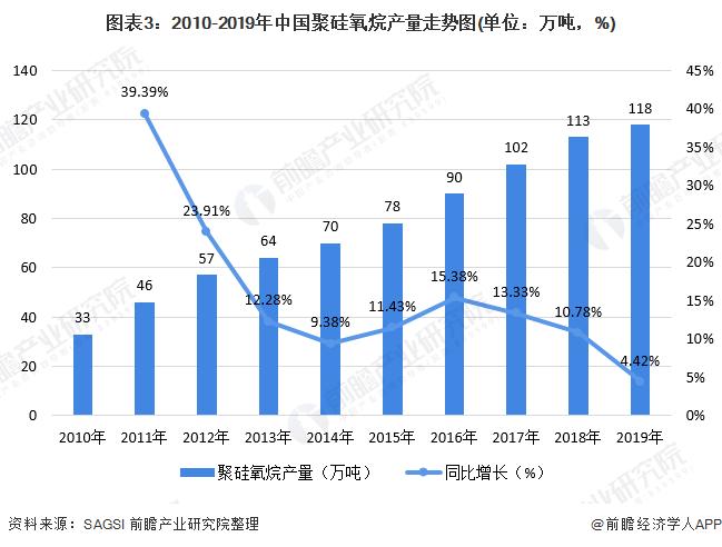 图表3:2010-2019年中国聚硅氧烷产量走势图(单位:万吨,%)