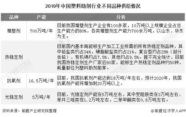 2019年中国塑料助剂行业不同品种供给情况