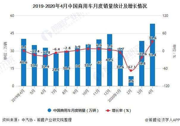 2019-2020年4月中国商用车月度销量统计及增长情况