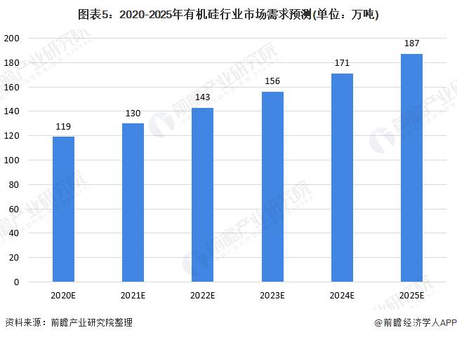 图表5:2020-2025年有机硅行业市场需求预测(单位:万吨)