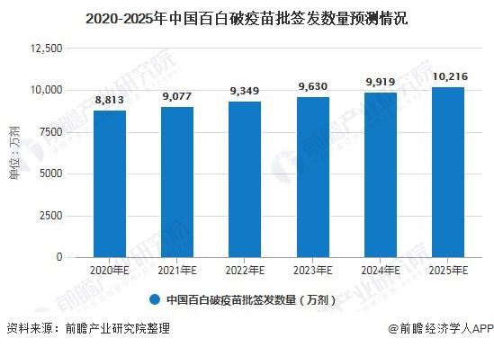 2020-2025年中国百白破疫苗批签发数量预测情况