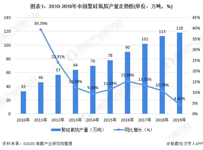 图表1:2010-2019年中国聚硅氧烷产量走势图(单位:万吨,%)