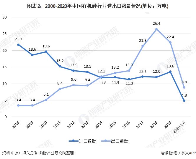 图表2:2008-2020年中国有机硅行业进出口数量情况(单位:万吨)