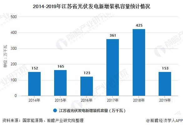 2014-2019年江苏省光伏发电新增装机容量统计情况
