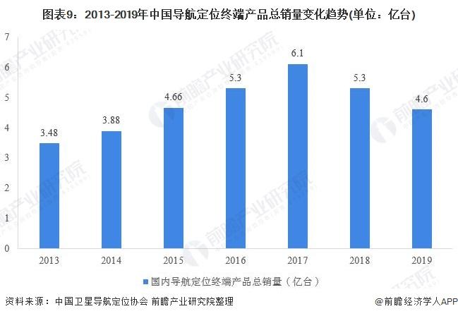图表9:2013-2019年中国导航定位终端产品总销量变化趋势(单位:亿台)