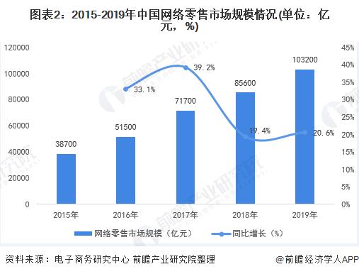 图表2:2015-2019年中国网络零售市场规模情况(单位:亿元,%)