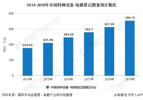 2014-2019年中国特种设备-电梯登记数量统计情况
