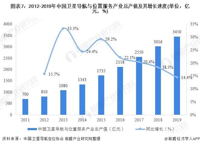 图表7:2012-2019年中国卫星导航与位置服务产业总产值及其增长速度(单位:亿元,%)