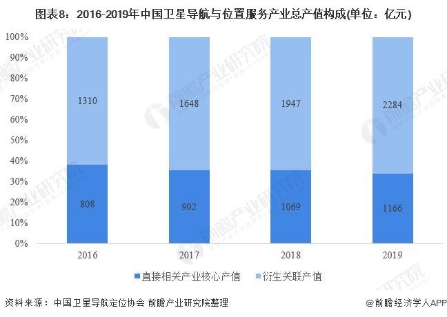 图表8:2016-2019年中国卫星导航与位置服务产业总产值构成(单位:亿元)