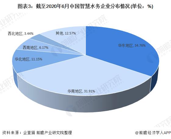 图表3:截至2020年6月中国智慧水务企业分布情况(单位:%)