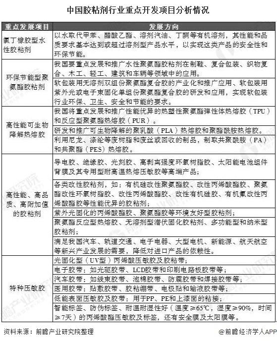 中国胶粘剂行业重点开发项目分析情况