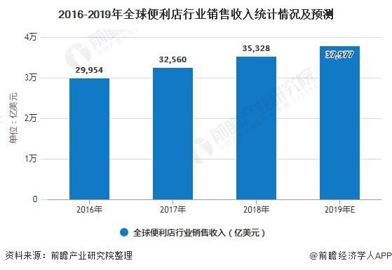 2016-2019年全球便利店行业销售收入统计情况及预测