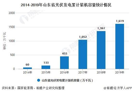 2014-2019年山东省光伏发电累计装机容量统计情况