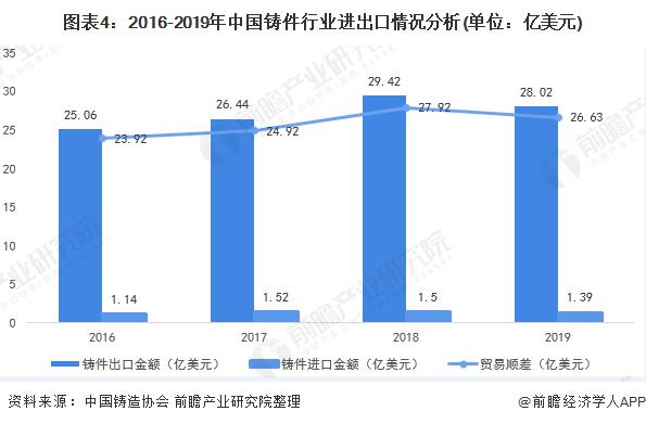 图表4:2016-2019年中国铸件行业进出口情况分析(单位:亿美元)