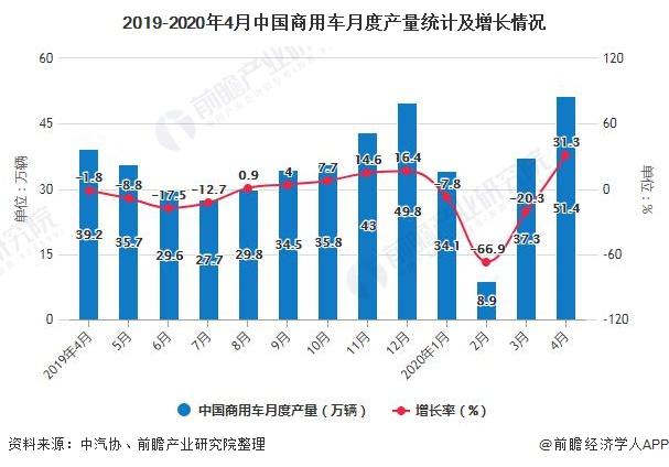 2019-2020年4月中国商用车月度产量统计及增长情况