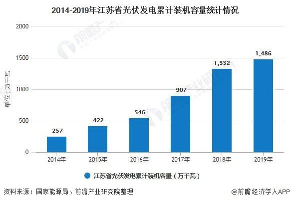 2014-2019年江苏省光伏发电累计装机容量统计情况