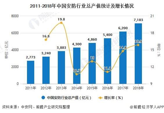 2011-2018年中国安防行业总产值统计及增长情况