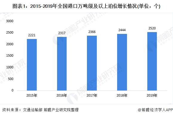 图表1:2015-2019年全国港口万吨级及以上泊位增长情况(单位:个)