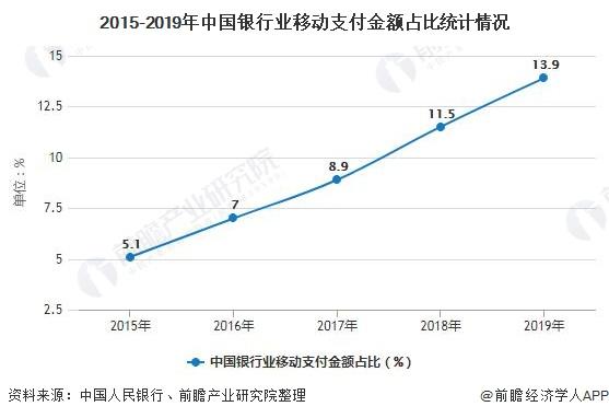2015-2019年中国银行业移动支付金额占比统计情况
