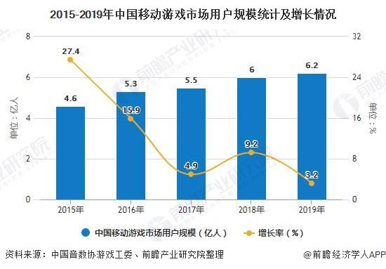 2015-2019年中国移动游戏市场用户规模统计及增长情况