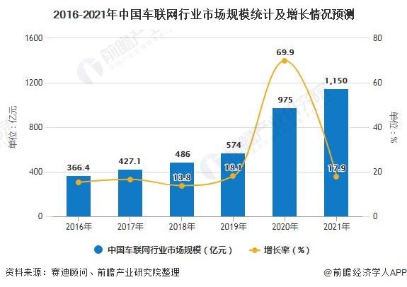 2016-2021年中国车联网行业市场规模统计及增长情况预测